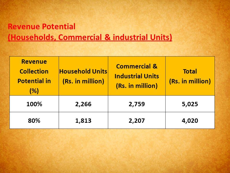 Revenue Potential (Households, Commercial & industrial Units) Revenue Collection Potential in (%) Household Units (Rs. in million) Commercial & Indust