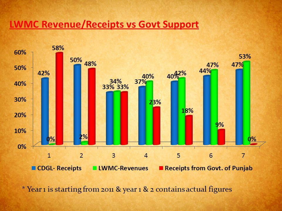 LWMC Revenue/Receipts vs Govt Support * Year 1 is starting from 2011 & year 1 & 2 contains actual figures