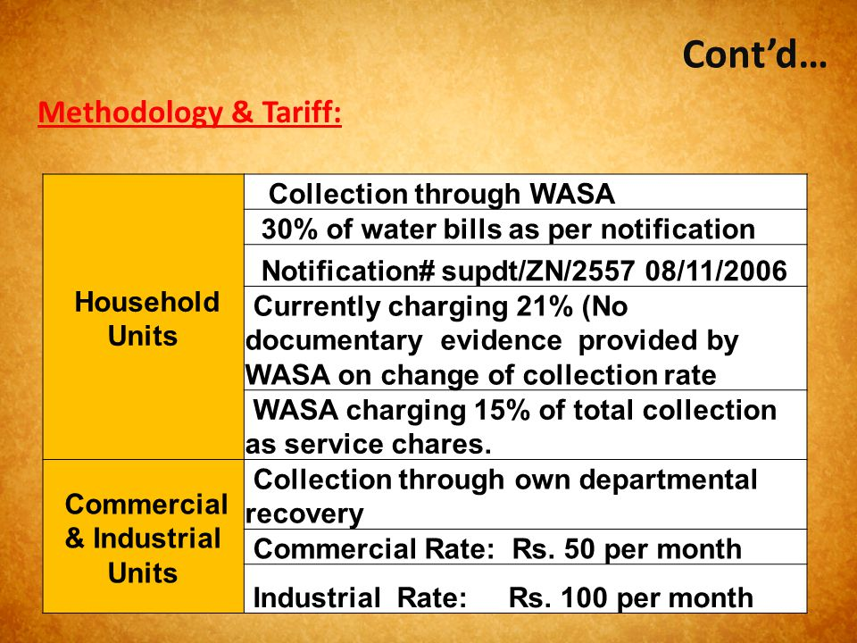Cont'd… Household Units Collection through WASA 30% of water bills as per notification Notification# supdt/ZN/2557 08/11/2006 Currently charging 21% (