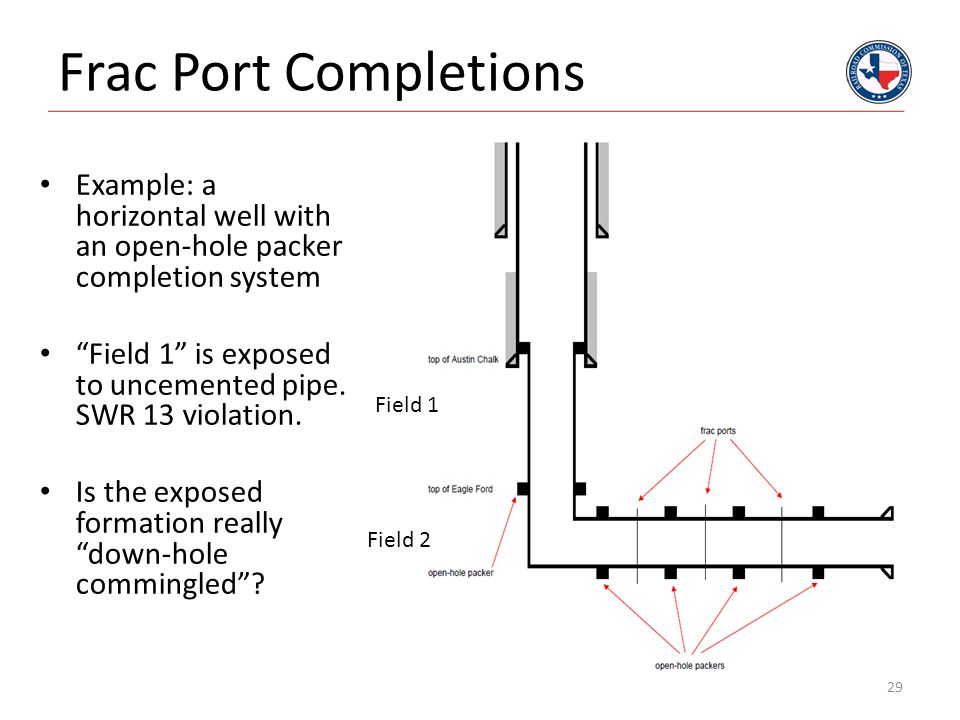 """Frac Port Completions Example: a horizontal well with an open-hole packer completion system """"Field 1"""" is exposed to uncemented pipe. SWR 13 violation."""