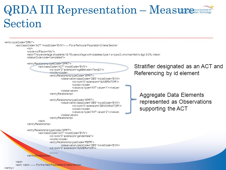 QRDA II Representation – Measure Section The percentage of patients 18-75 years of age with diabetes (type 1 or type 2) who had HbA1c > 9.0%.