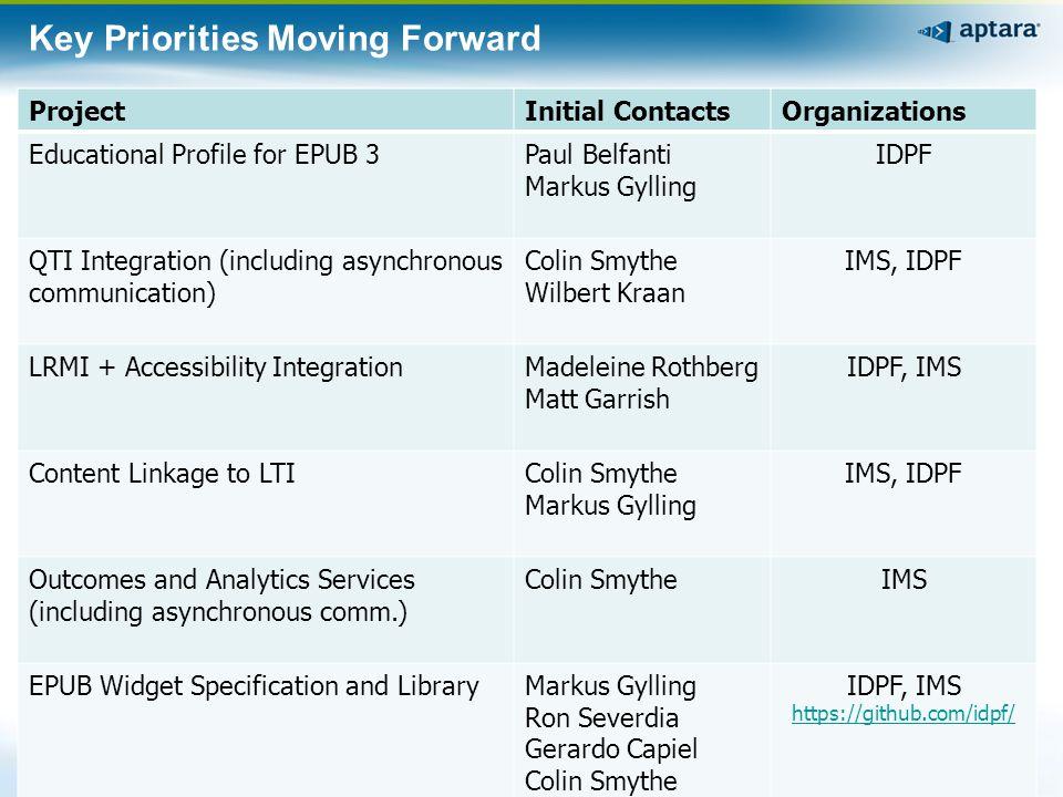 Key Priorities Moving Forward ProjectInitial ContactsOrganizations Educational Profile for EPUB 3Paul Belfanti Markus Gylling IDPF QTI Integration (in