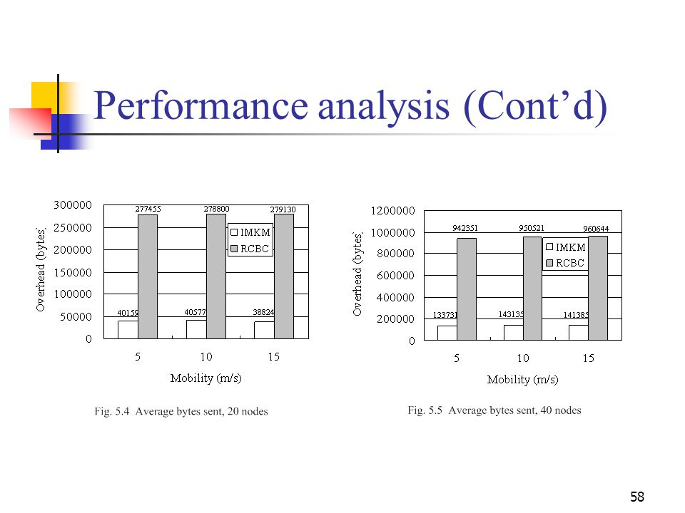 Performance analysis (Cont'd) 58