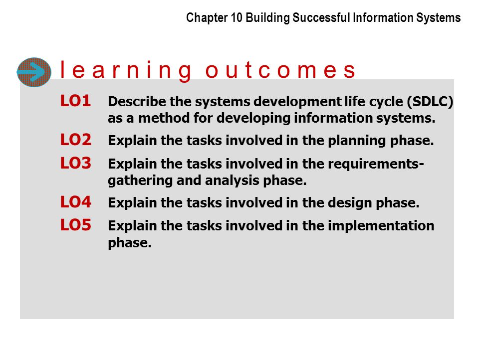 Chapter 10 Building Successful Information Systems LO1 Describe the systems development life cycle (SDLC) as a method for developing information syste