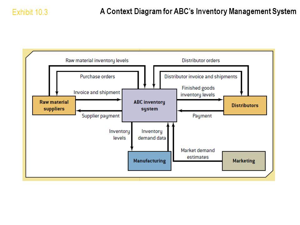Exhibit 10.3 A Context Diagram for ABC's Inventory Management System