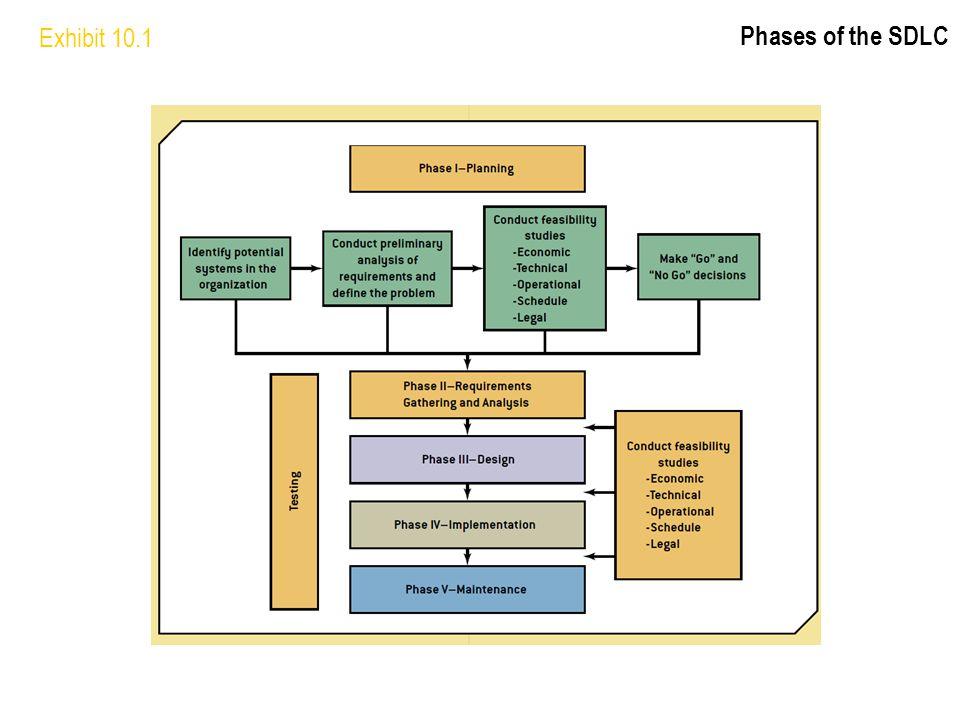 Exhibit 10.1 Phases of the SDLC