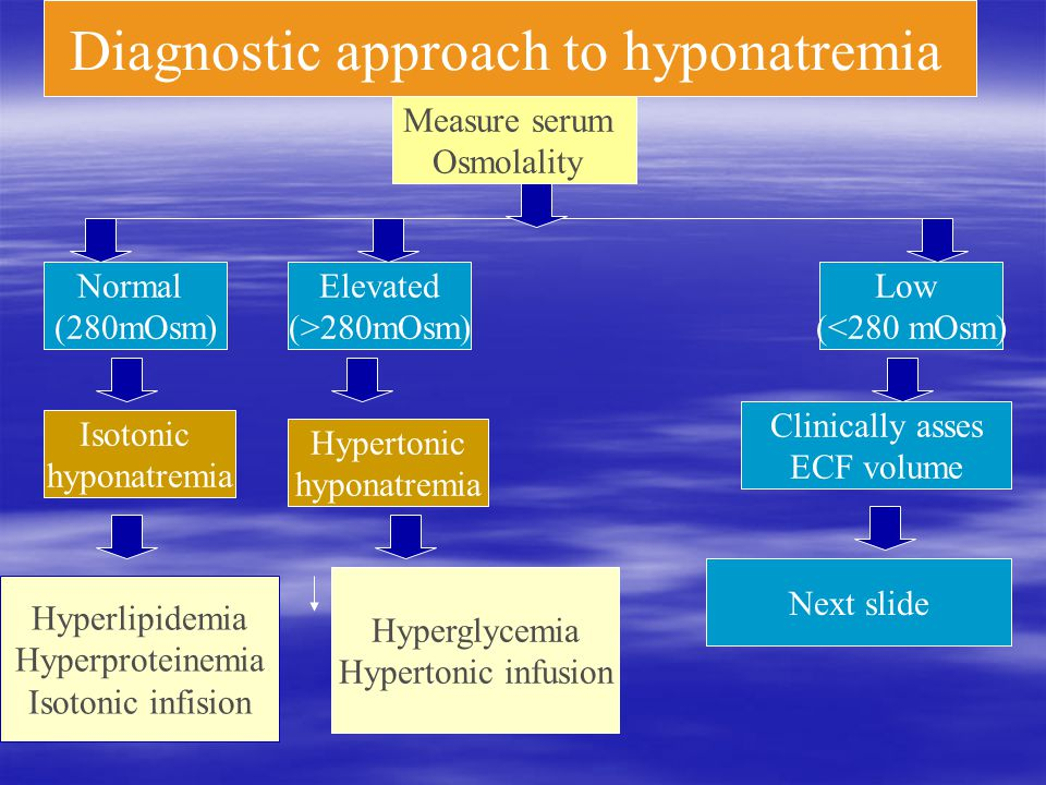 Diagnostic approach to hyponatremia Normal (280mOsm) Elevated (>280mOsm) Low (<280 mOsm) Measure serum Osmolality Isotonic hyponatremia Hypertonic hyponatremia Clinically asses ECF volume Next slide Hyperlipidemia Hyperproteinemia Isotonic infision Hyperglycemia Hypertonic infusion