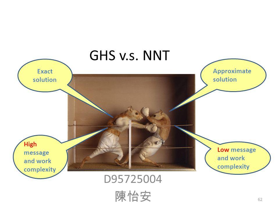 D95725004 陳怡安 GHS v.s.