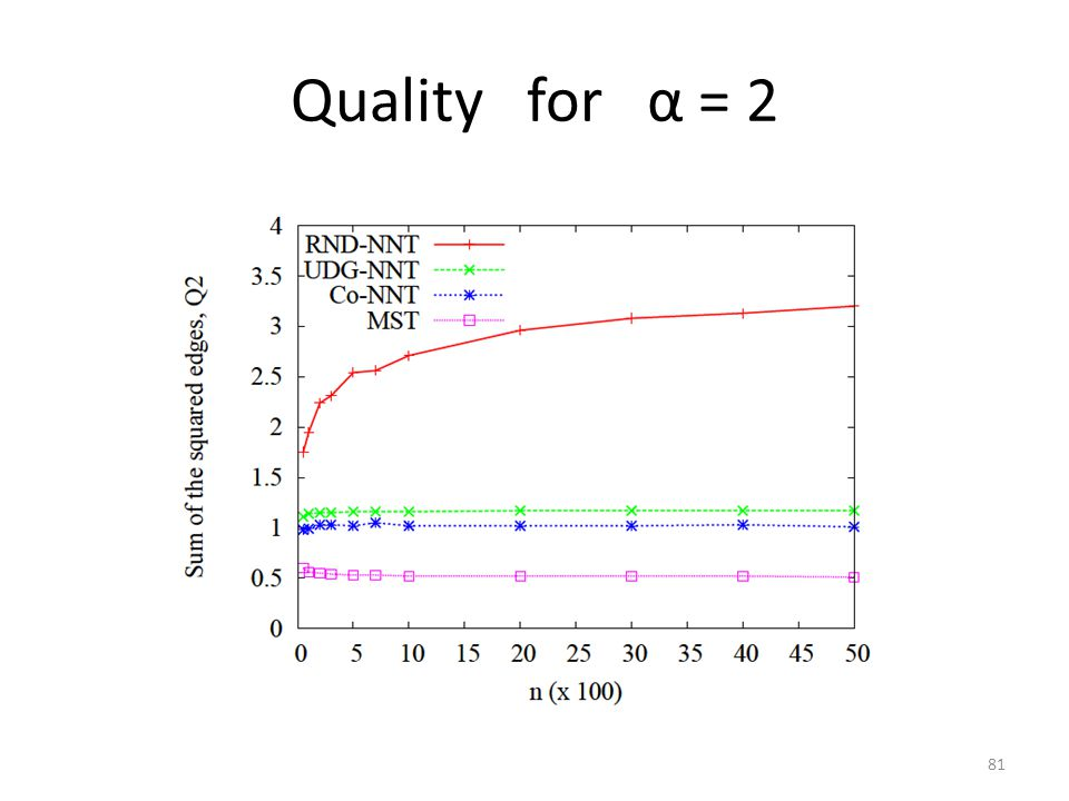 Quality for α = 2 81