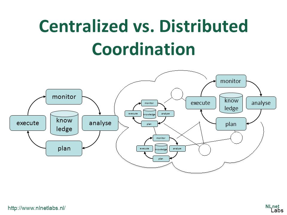 http://www.nlnetlabs.nl/ NLnet Labs Centralized vs. Distributed Coordination monitor analyse plan execute know ledge monitor analyse plan execute know