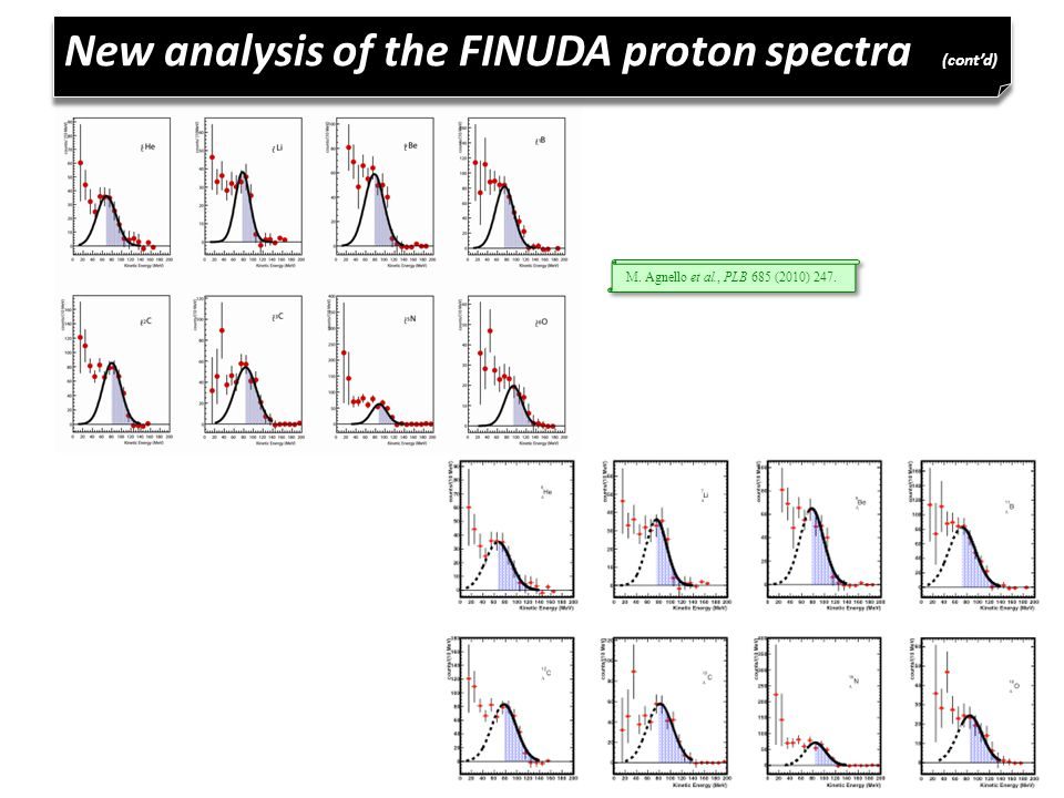 New analysis of the FINUDA proton spectra (cont'd) M. Agnello et al., PLB 685 (2010) 247.