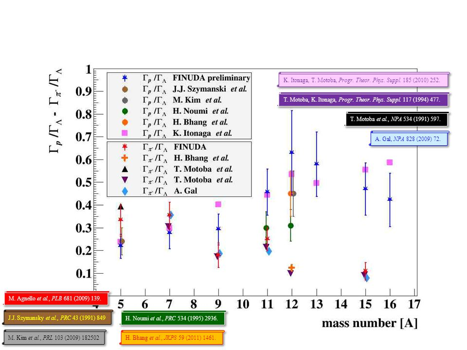 T. Motoba et al., NPA 534 (1991) 597. A. Gal, NPA 828 (2009) 72. T. Motoba, K. Itonaga, Progr. Theor. Phys. Suppl. 117 (1994) 477. M. Agnello et al.,