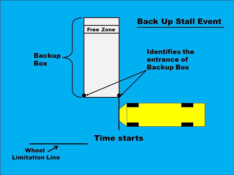 Time starts Free Zone Backup Box Identifies the entrance of Backup Box Back Up Stall Event Wheel Limitation Line