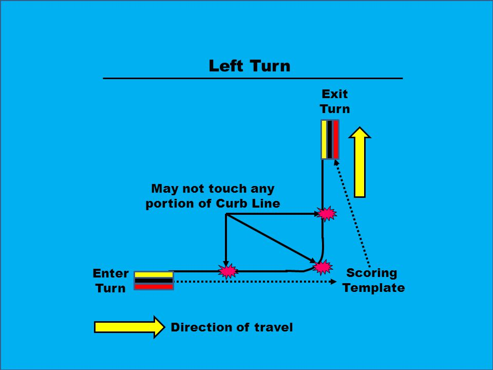 Left Turn Enter Turn Exit Turn May not touch any portion of Curb Line Scoring Template Direction of travel