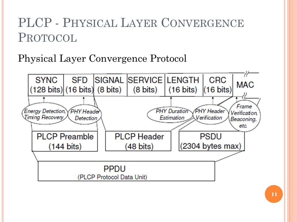 PLCP - P HYSICAL L AYER C ONVERGENCE P ROTOCOL Physical Layer Convergence Protocol 11