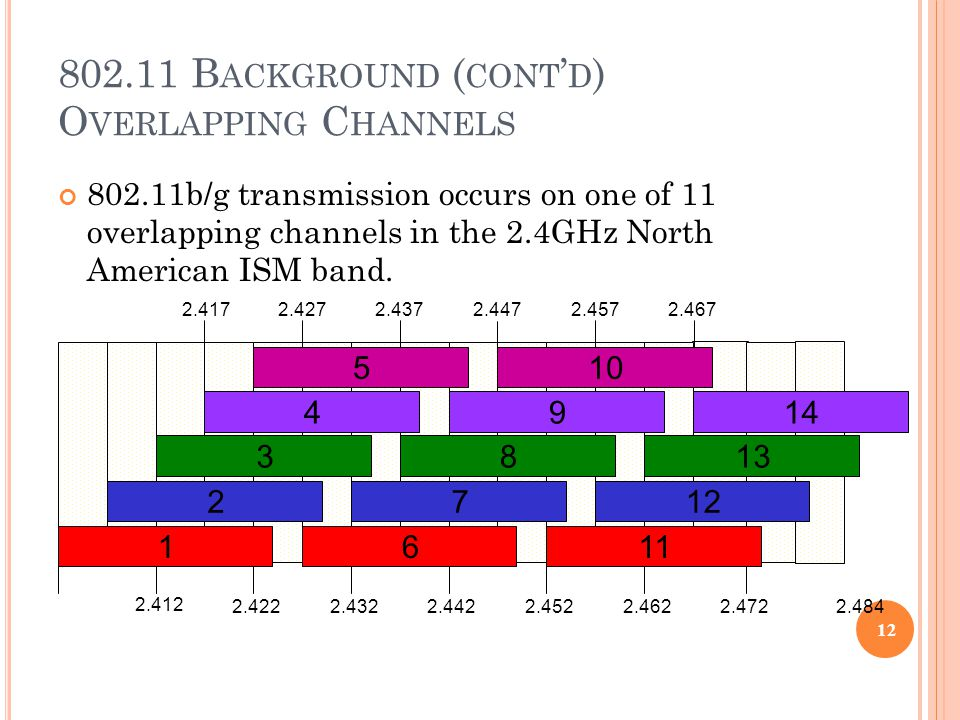 802.11 B ACKGROUND ( CONT ' D ) O VERLAPPING C HANNELS 802.11b/g transmission occurs on one of 11 overlapping channels in the 2.4GHz North American ISM band.