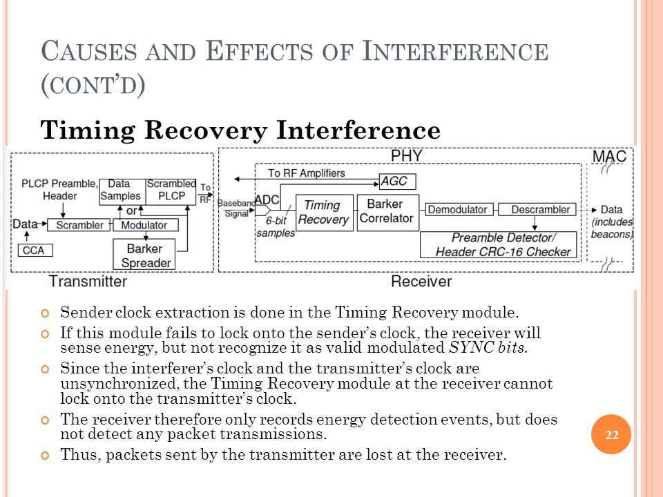 C AUSES AND E FFECTS OF I NTERFERENCE ( CONT ' D ) Timing Recovery Interference Sender clock extraction is done in the Timing Recovery module.