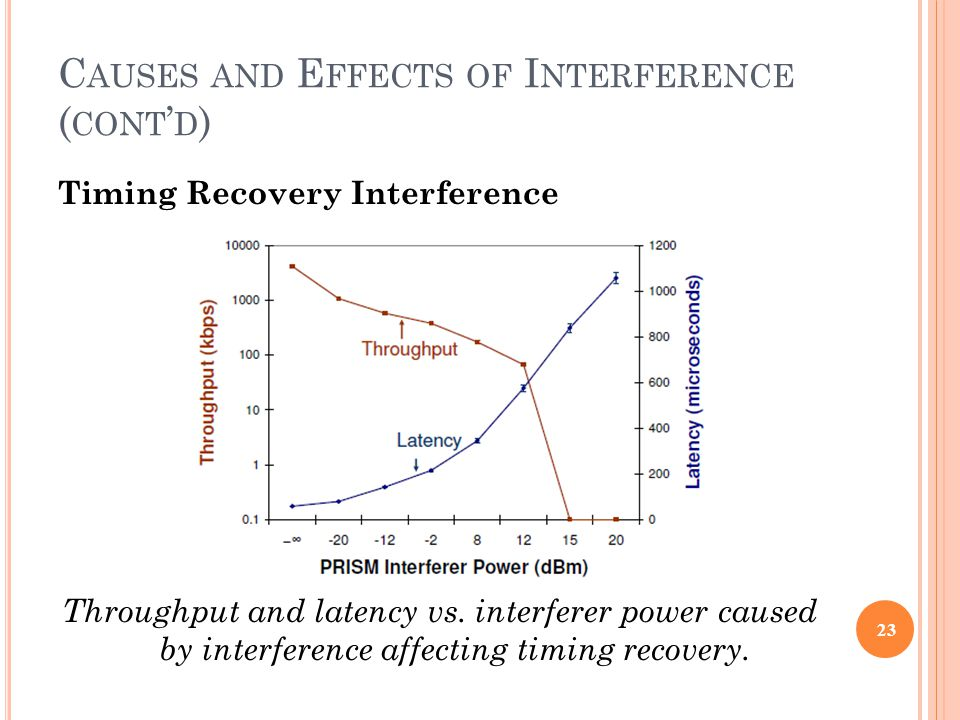 C AUSES AND E FFECTS OF I NTERFERENCE ( CONT ' D ) Timing Recovery Interference Throughput and latency vs.