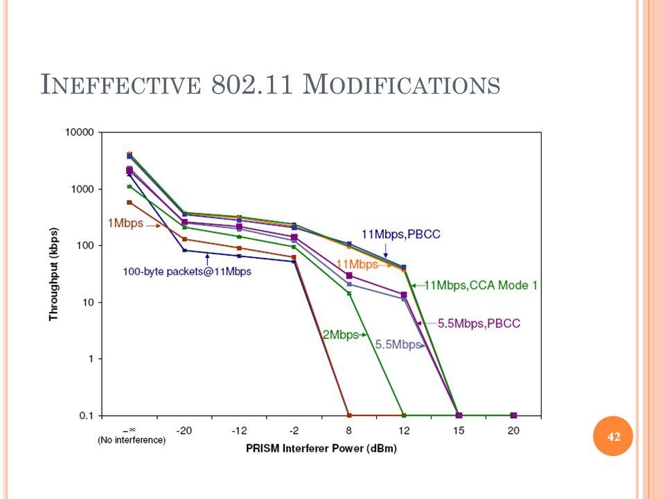 I NEFFECTIVE 802.11 M ODIFICATIONS 42
