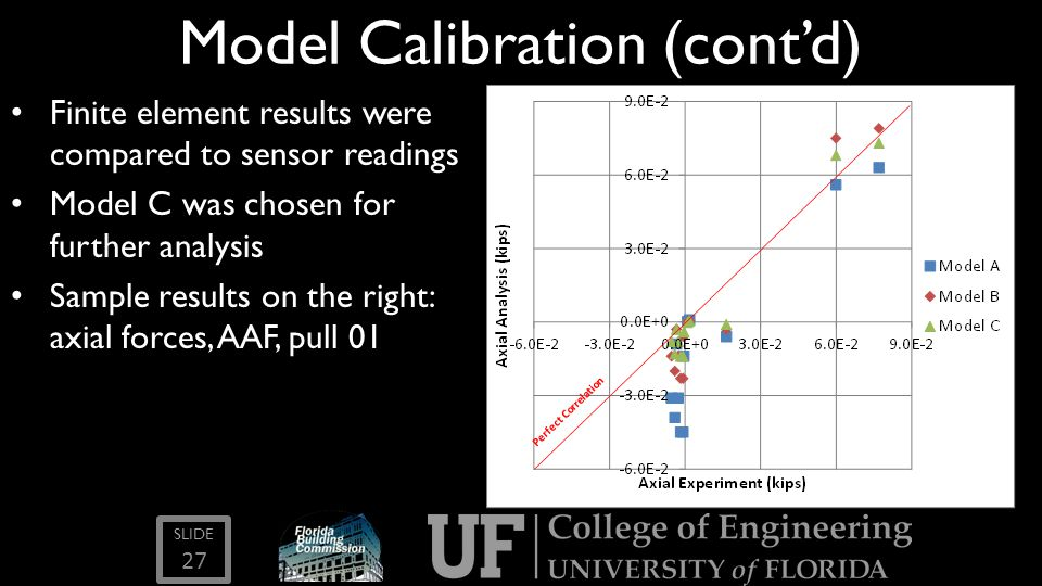 SLIDE Model Calibration (cont'd) Finite element results were compared to sensor readings Model C was chosen for further analysis Sample results on the