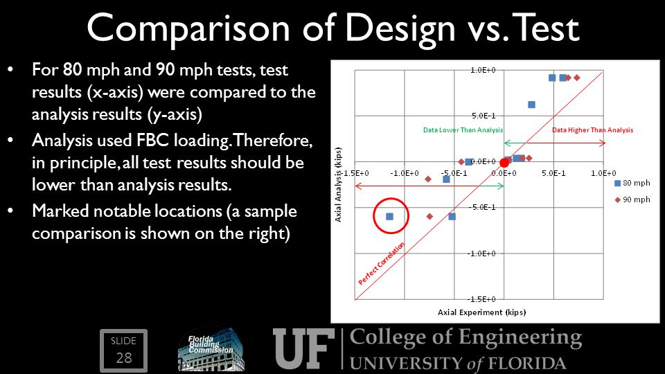 SLIDE Comparison of Design vs. Test For 80 mph and 90 mph tests, test results (x-axis) were compared to the analysis results (y-axis) Analysis used FB
