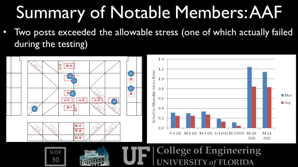 SLIDE Summary of Notable Members: AAF Two posts exceeded the allowable stress (one of which actually failed during the testing) 30