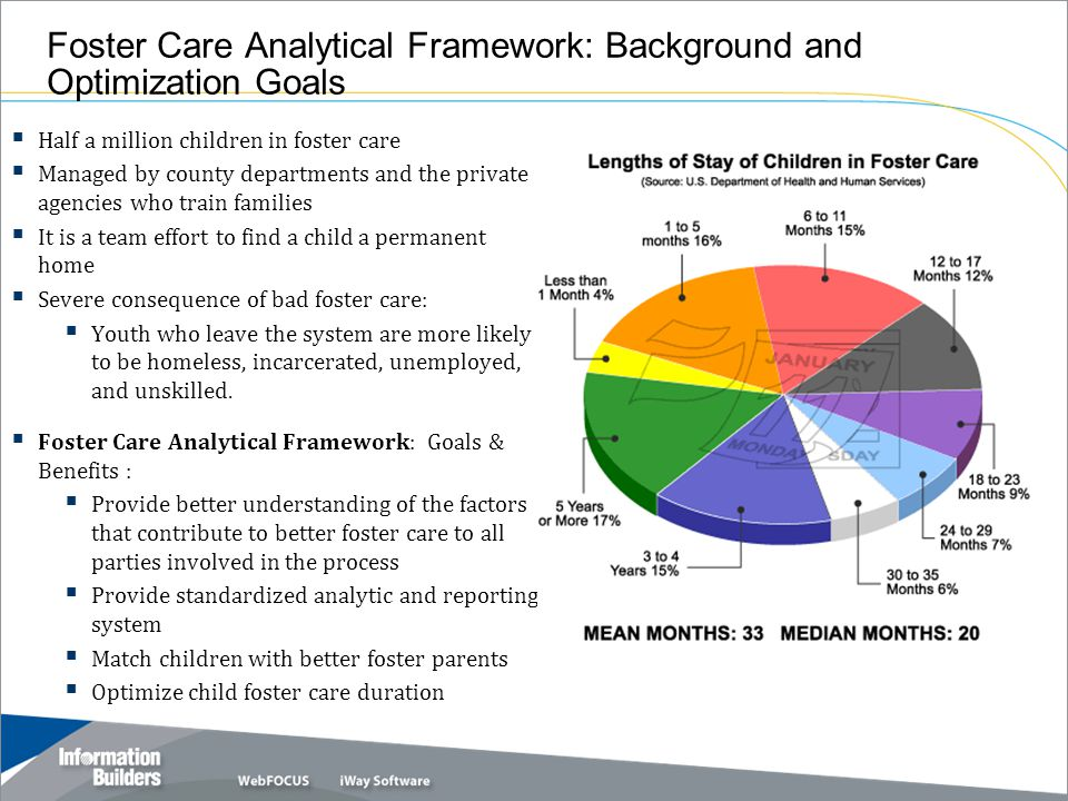 Foster Care Analytical Framework: Background and Optimization Goals  Half a million children in foster care  Managed by county departments and the private agencies who train families  It is a team effort to find a child a permanent home  Severe consequence of bad foster care:  Youth who leave the system are more likely to be homeless, incarcerated, unemployed, and unskilled.