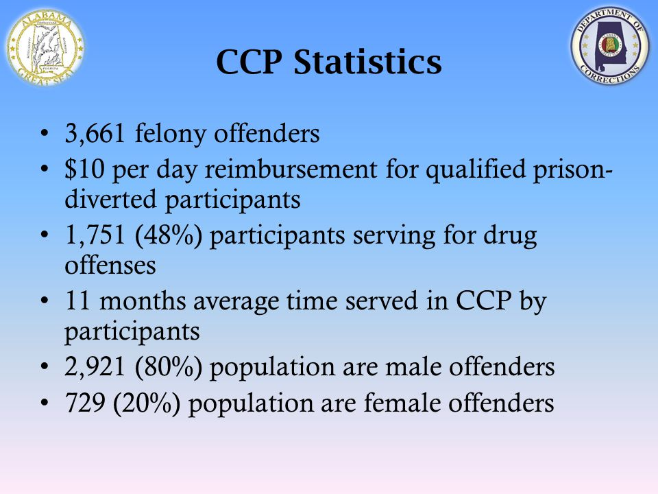 CCP Statistics 3,661 felony offenders $10 per day reimbursement for qualified prison- diverted participants 1,751 (48%) participants serving for drug offenses 11 months average time served in CCP by participants 2,921 (80%) population are male offenders 729 (20%) population are female offenders