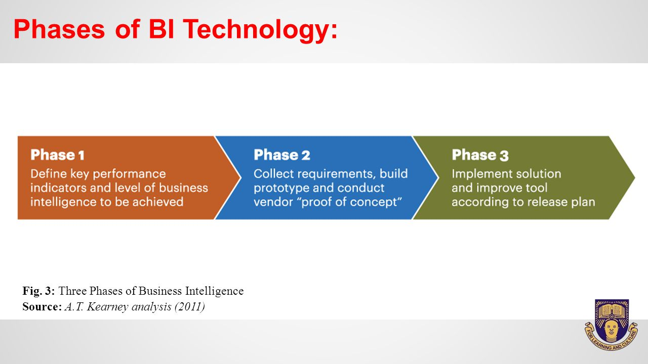 Phases of BI Technology: Fig. 3: Three Phases of Business Intelligence Source: A.T.