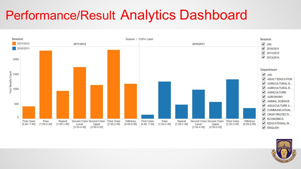 Performance/Result Analytics Dashboard