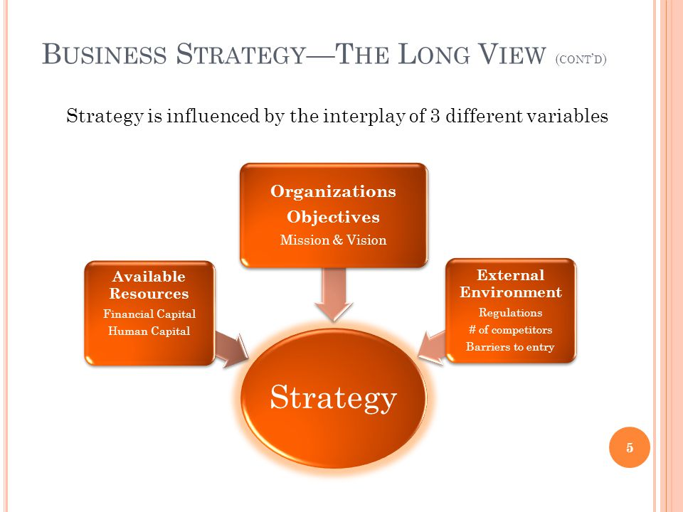 Strategy is influenced by the interplay of 3 different variables B USINESS S TRATEGY —T HE L ONG V IEW ( CONT ' D ) Strategy Available Resources Financial Capital Human Capital Organizations Objectives Mission & Vision External Environment Regulations # of competitors Barriers to entry 5