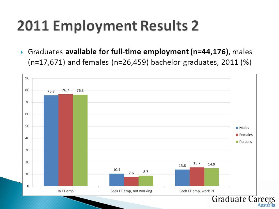  Graduates available for full-time employment (n=44,176), males (n=17,671) and females (n=26,459) bachelor graduates, 2011 (%) 26