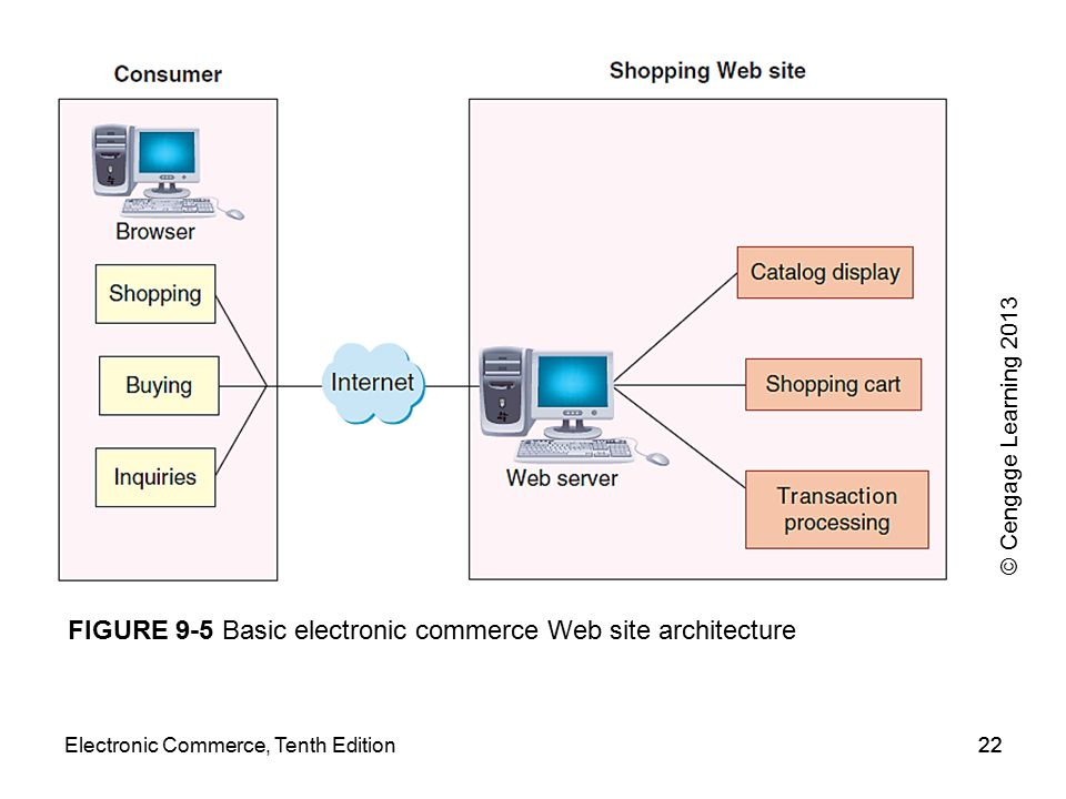 22 FIGURE 9-5 Basic electronic commerce Web site architecture Electronic Commerce, Tenth Edition22 © Cengage Learning 2013