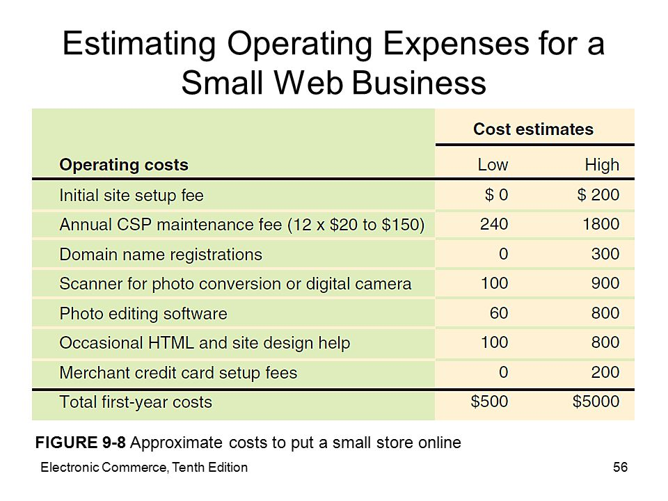 Electronic Commerce, Tenth Edition56 Estimating Operating Expenses for a Small Web Business FIGURE 9-8 Approximate costs to put a small store online