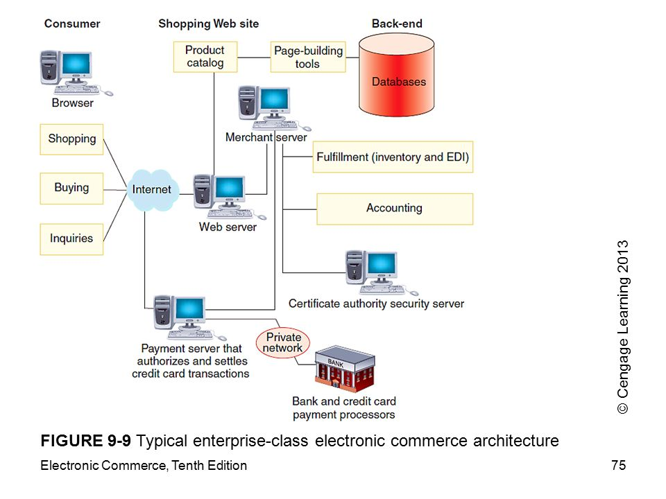Electronic Commerce, Tenth Edition75 FIGURE 9-9 Typical enterprise-class electronic commerce architecture © Cengage Learning 2013