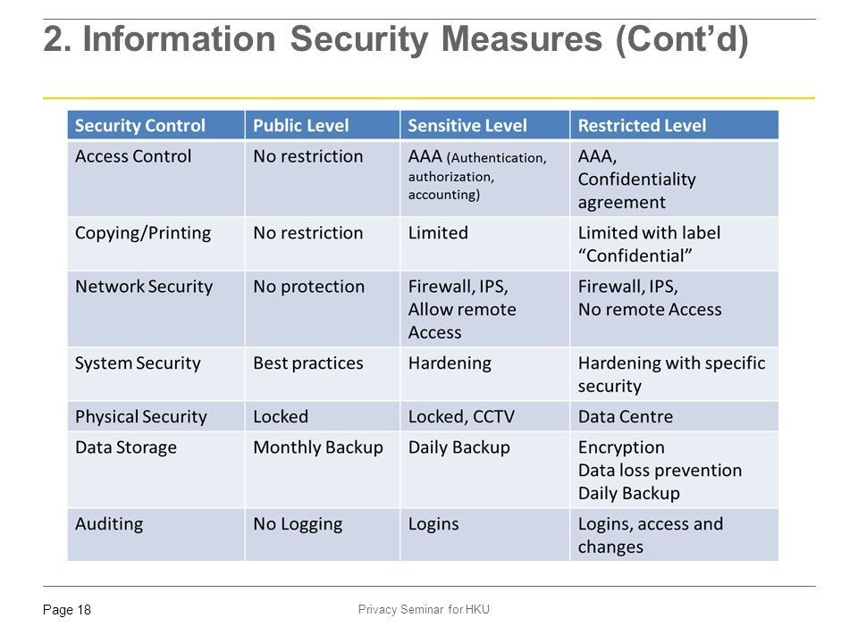 Page 18 Privacy Seminar for HKU 2. Information Security Measures (Cont'd)