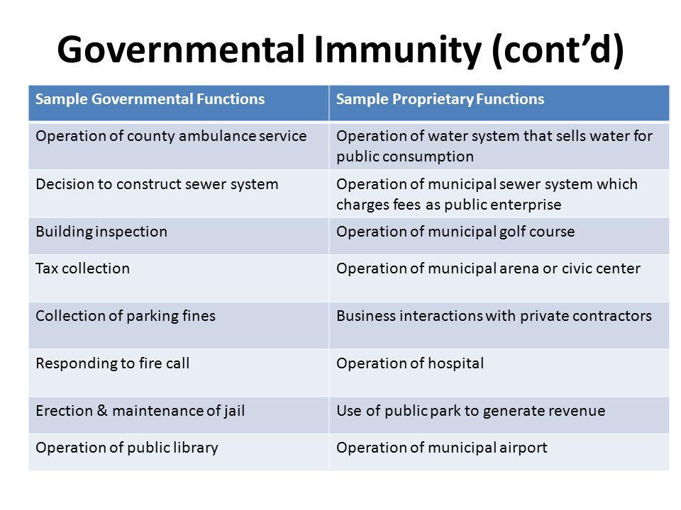 Governmental Immunity (cont'd) Sample Governmental FunctionsSample Proprietary Functions Operation of county ambulance serviceOperation of water system that sells water for public consumption Decision to construct sewer systemOperation of municipal sewer system which charges fees as public enterprise Building inspectionOperation of municipal golf course Tax collectionOperation of municipal arena or civic center Collection of parking finesBusiness interactions with private contractors Responding to fire callOperation of hospital Erection & maintenance of jailUse of public park to generate revenue Operation of public libraryOperation of municipal airport