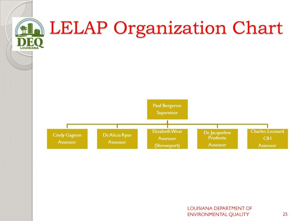 LELAP Organization Chart Paul Bergeron Supervisor Cindy Gagnon Assessor Dr.