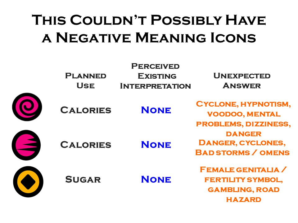 This Couldn't Possibly Have a Negative Meaning Icons Perceived Existing Interpretation Unexpected Answer None Cyclone, hypnotism, voodoo, mental problems, dizziness, danger None Danger, cyclones, Bad storms / omens None Planned Use Calories Sugar Female genitalia / fertility symbol, gambling, road hazard