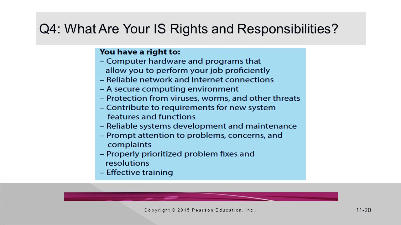 11-20 Q4: What Are Your IS Rights and Responsibilities? Copyright © 2015 Pearson Education, Inc.