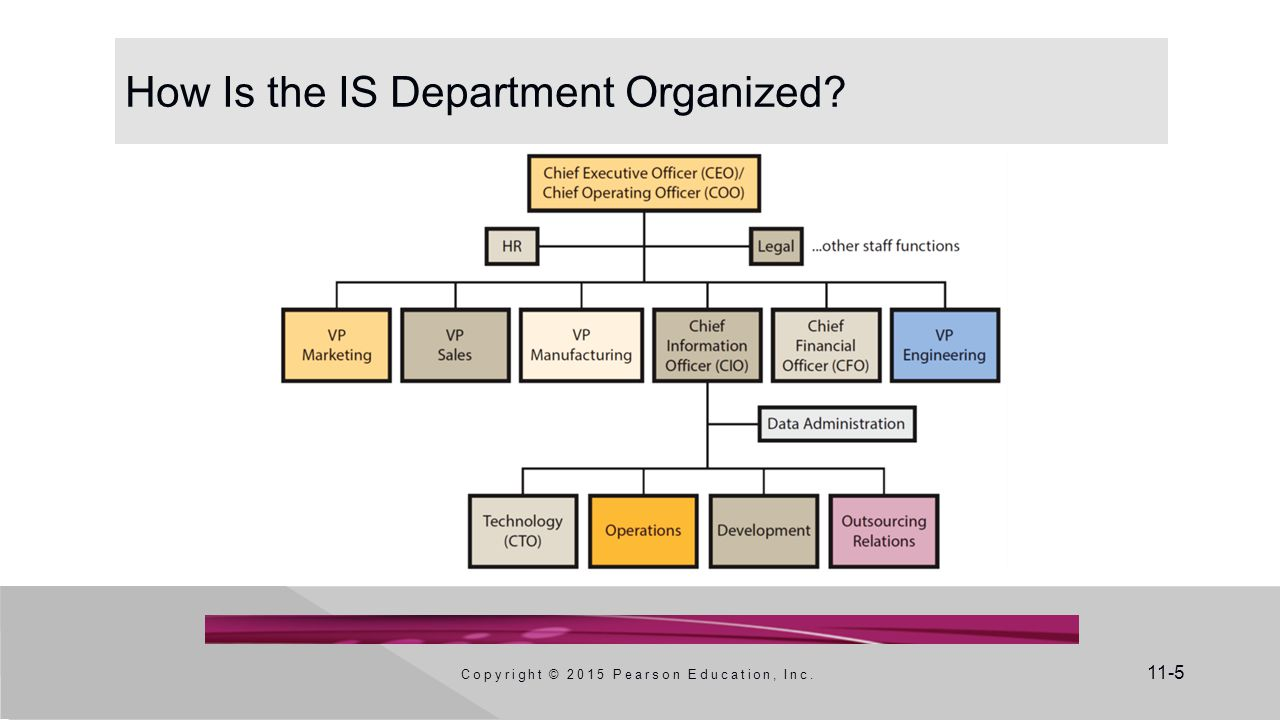 11-5 How Is the IS Department Organized Copyright © 2015 Pearson Education, Inc.