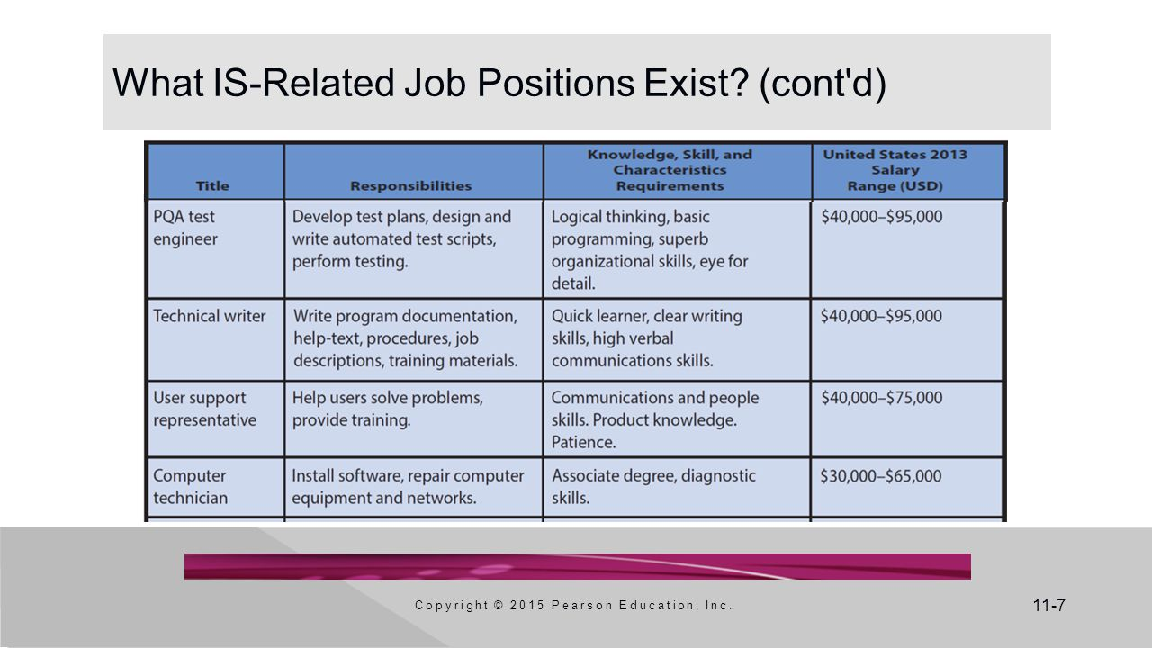 11-7 What IS-Related Job Positions Exist (cont d) Copyright © 2015 Pearson Education, Inc.