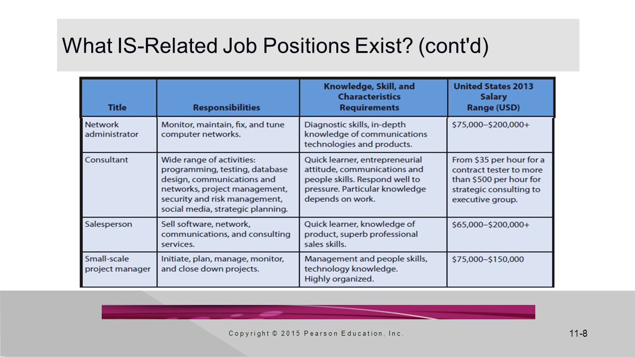 11-8 What IS-Related Job Positions Exist? (cont d) Copyright © 2015 Pearson Education, Inc.