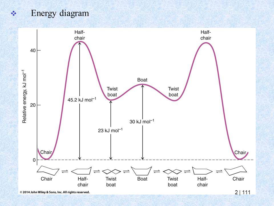 Energy diagram 2   111