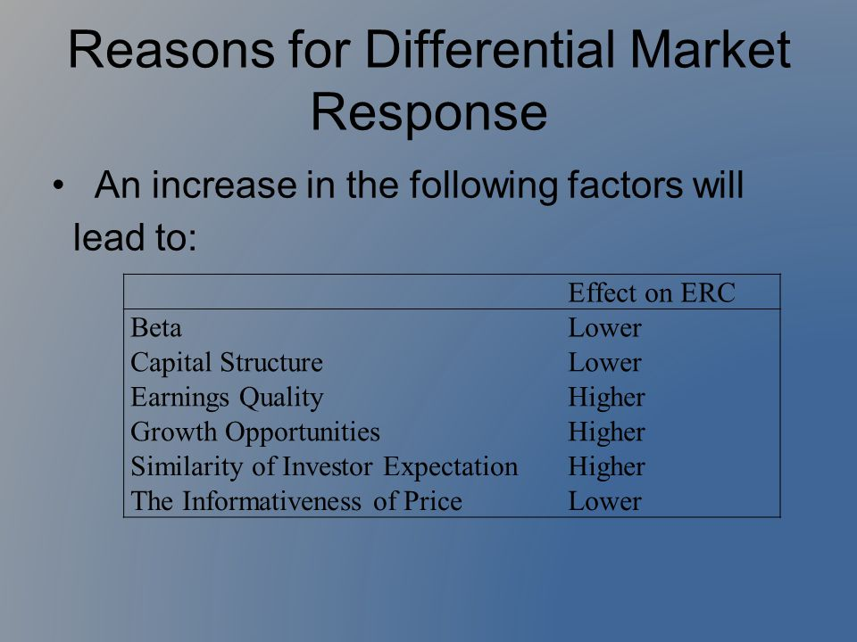 Reasons for Differential Market Response An increase in the following factors will lead to: Effect on ERC BetaLower Capital StructureLower Earnings Qu