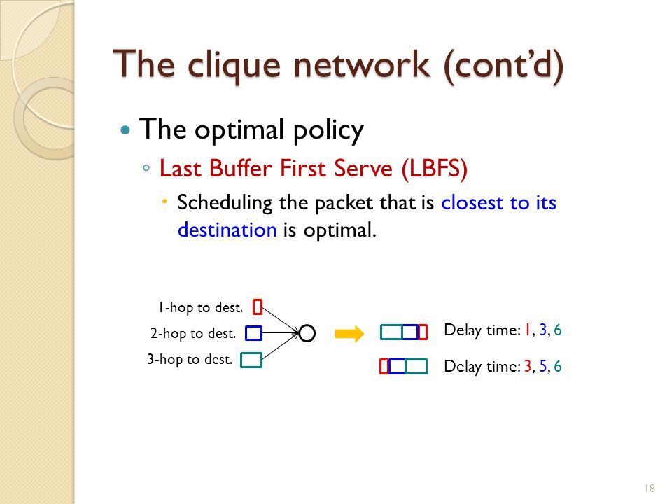 The clique network (cont'd) The optimal policy ◦ Last Buffer First Serve (LBFS)  Scheduling the packet that is closest to its destination is optimal.