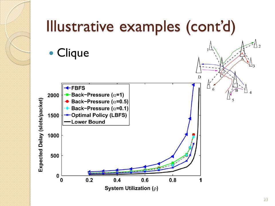 Illustrative examples (cont'd) Clique 23