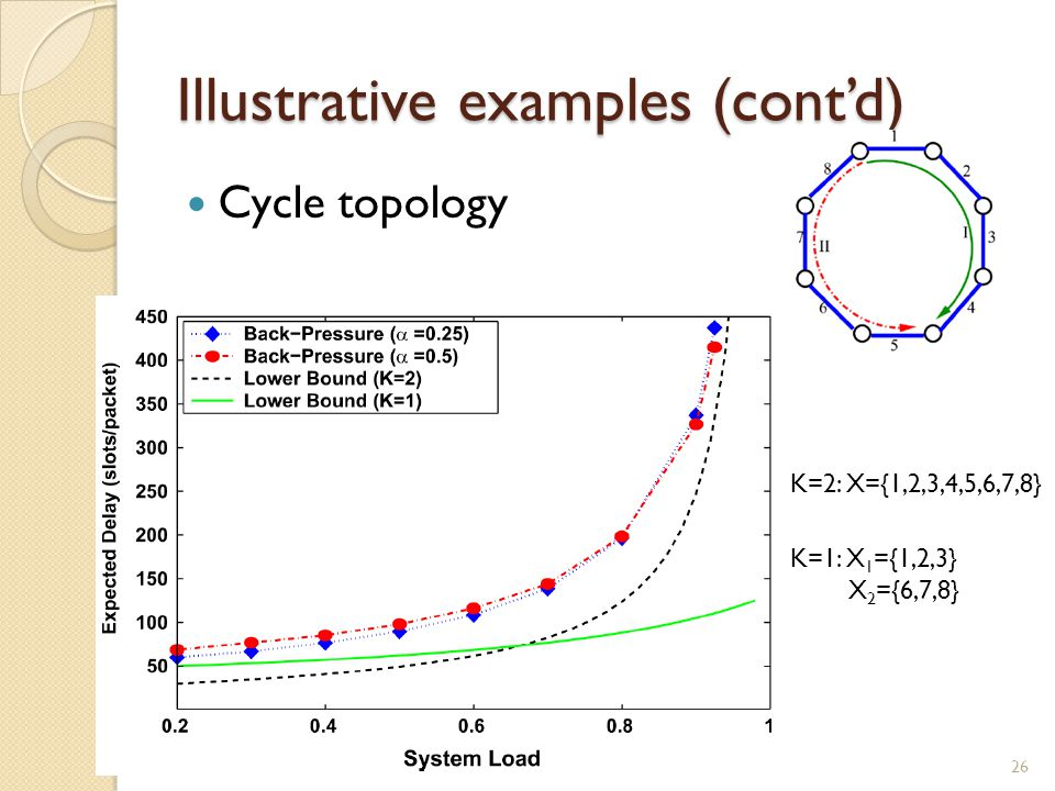 Illustrative examples (cont'd) Cycle topology 26 K=2: X={1,2,3,4,5,6,7,8} K=1: X 1 ={1,2,3} X 2 ={6,7,8}