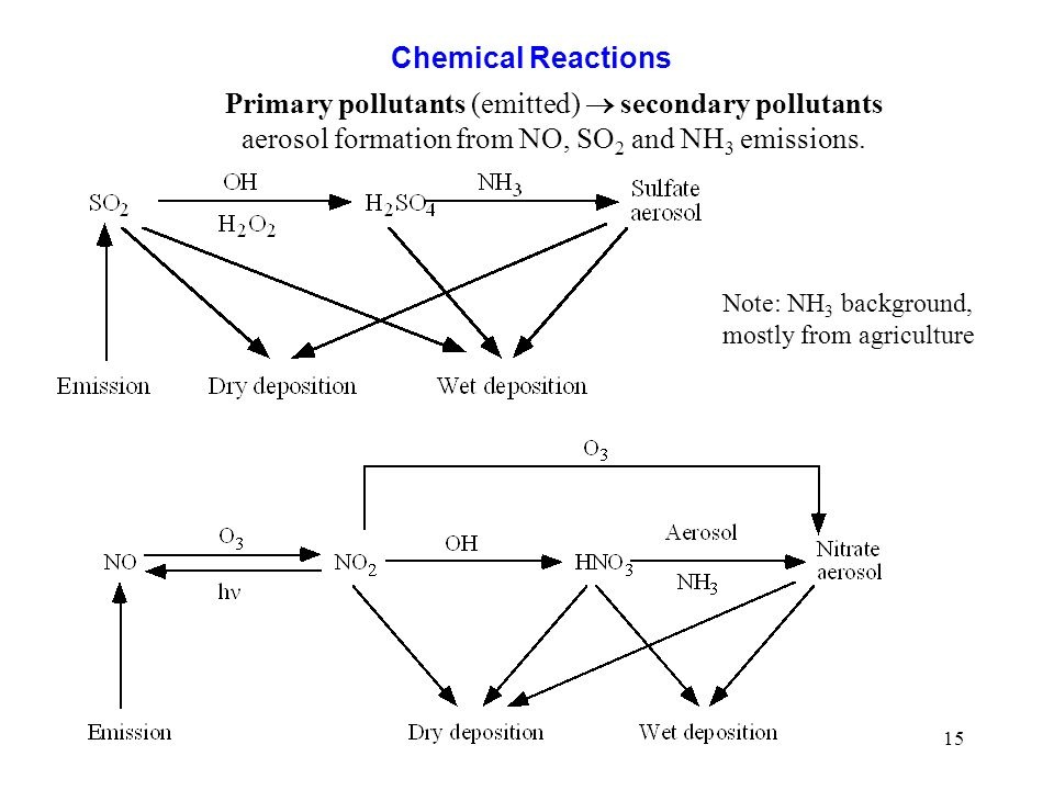 15 Chemical Reactions Primary pollutants (emitted)  secondary pollutants aerosol formation from NO, SO 2 and NH 3 emissions. Note: NH 3 background, m