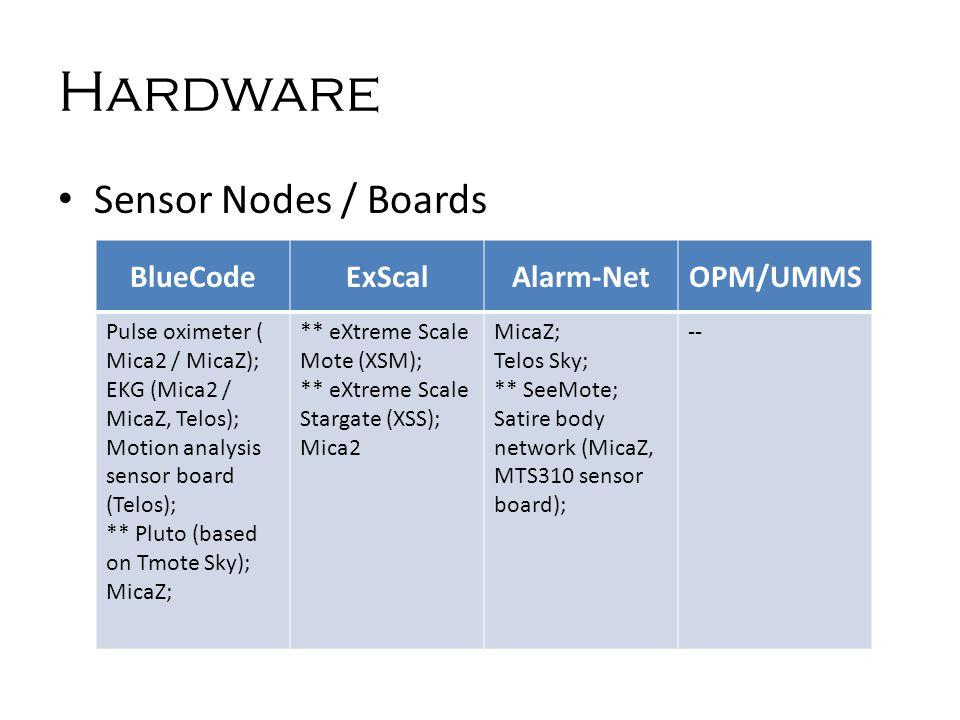 Hardware Sensor Nodes / Boards BlueCodeExScalAlarm-NetOPM/UMMS Pulse oximeter ( Mica2 / MicaZ); EKG (Mica2 / MicaZ, Telos); Motion analysis sensor board (Telos); ** Pluto (based on Tmote Sky); MicaZ; ** eXtreme Scale Mote (XSM); ** eXtreme Scale Stargate (XSS); Mica2 MicaZ; Telos Sky; ** SeeMote; Satire body network (MicaZ, MTS310 sensor board); --